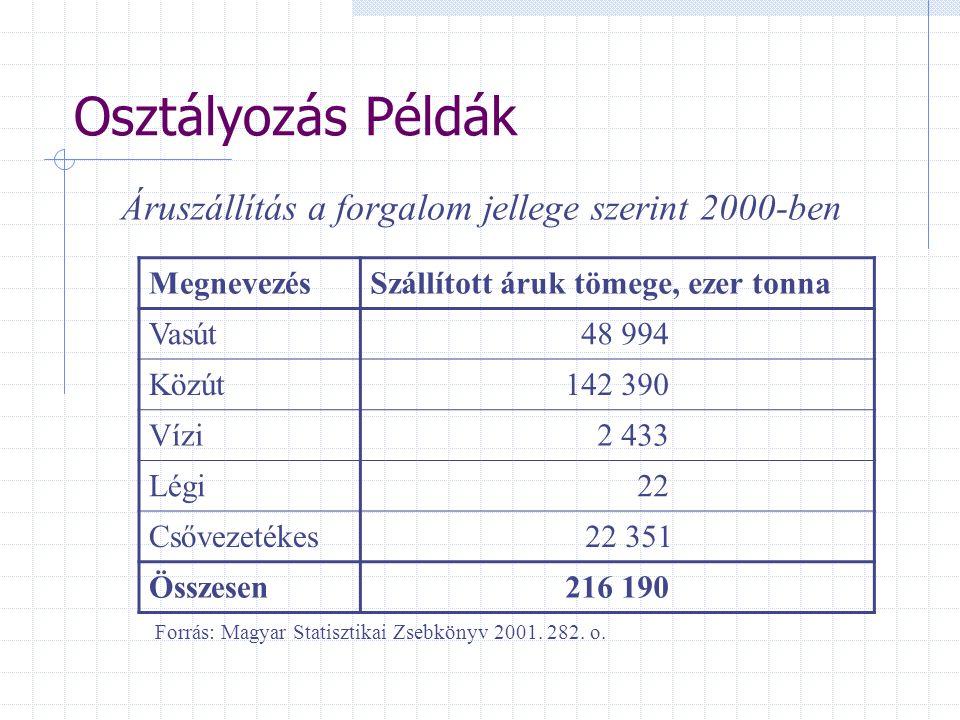 Áruszállítás a forgalom jellege szerint 2000-ben