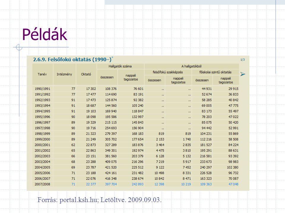 Példák Forrás: portal.ksh.hu; Letöltve. 2009.09.03.