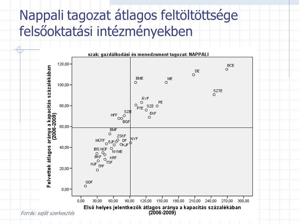 Nappali tagozat átlagos feltöltöttsége felsőoktatási intézményekben