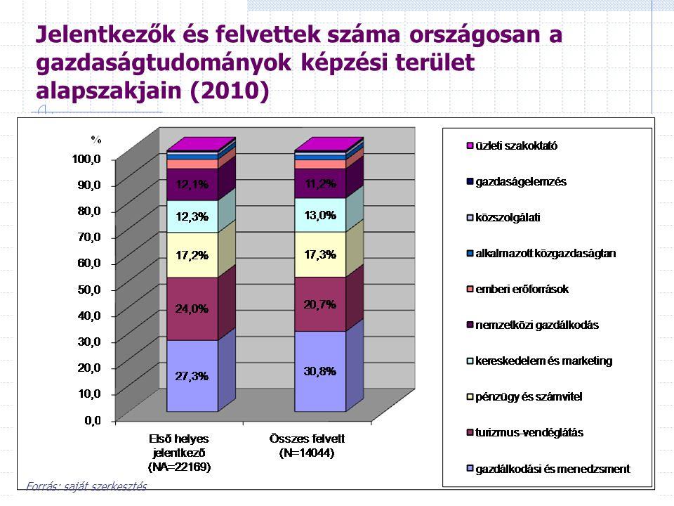 Jelentkezők és felvettek száma országosan a gazdaságtudományok képzési terület alapszakjain (2010)