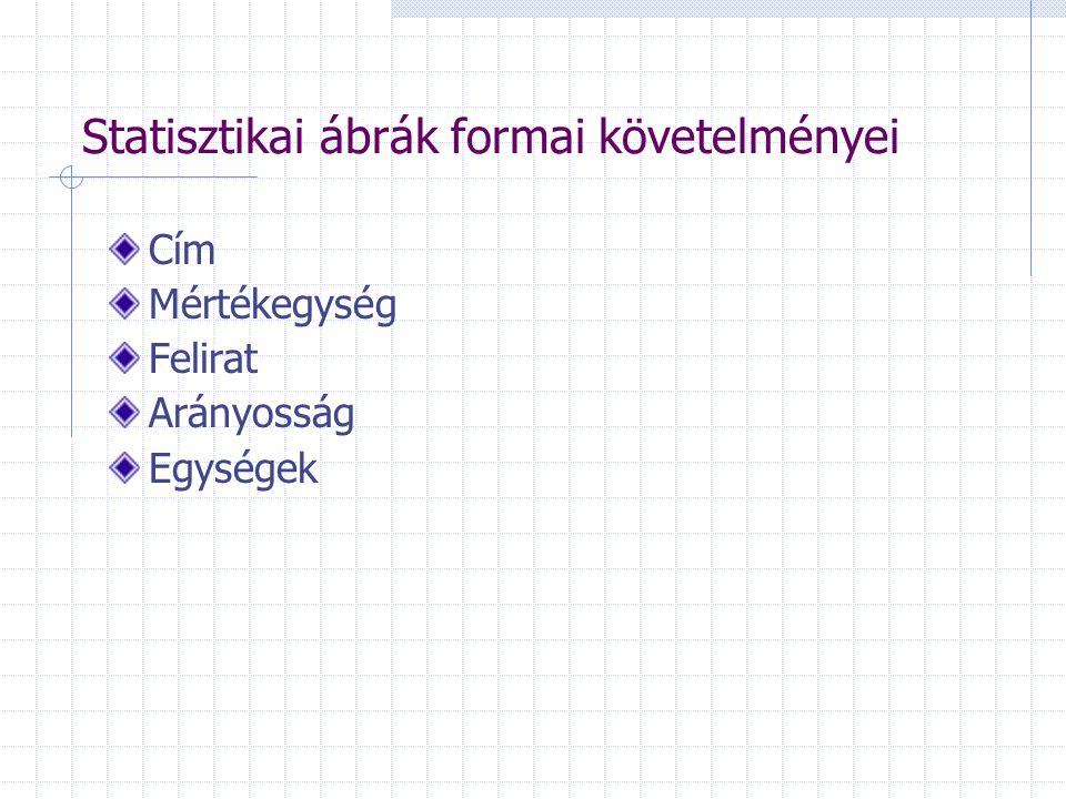 Statisztikai ábrák formai követelményei