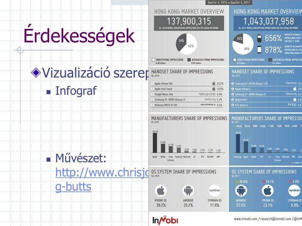 Érdekességek Vizualizáció szerepe Infograf