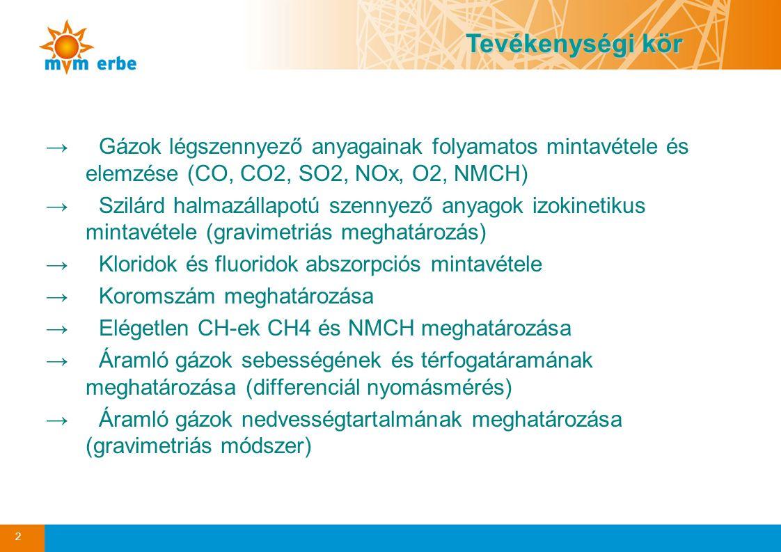 Tevékenységi kör Gázok légszennyező anyagainak folyamatos mintavétele és elemzése (CO, CO2, SO2, NOx, O2, NMCH)