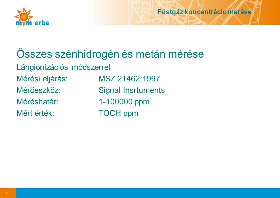 Összes szénhidrogén és metán mérése
