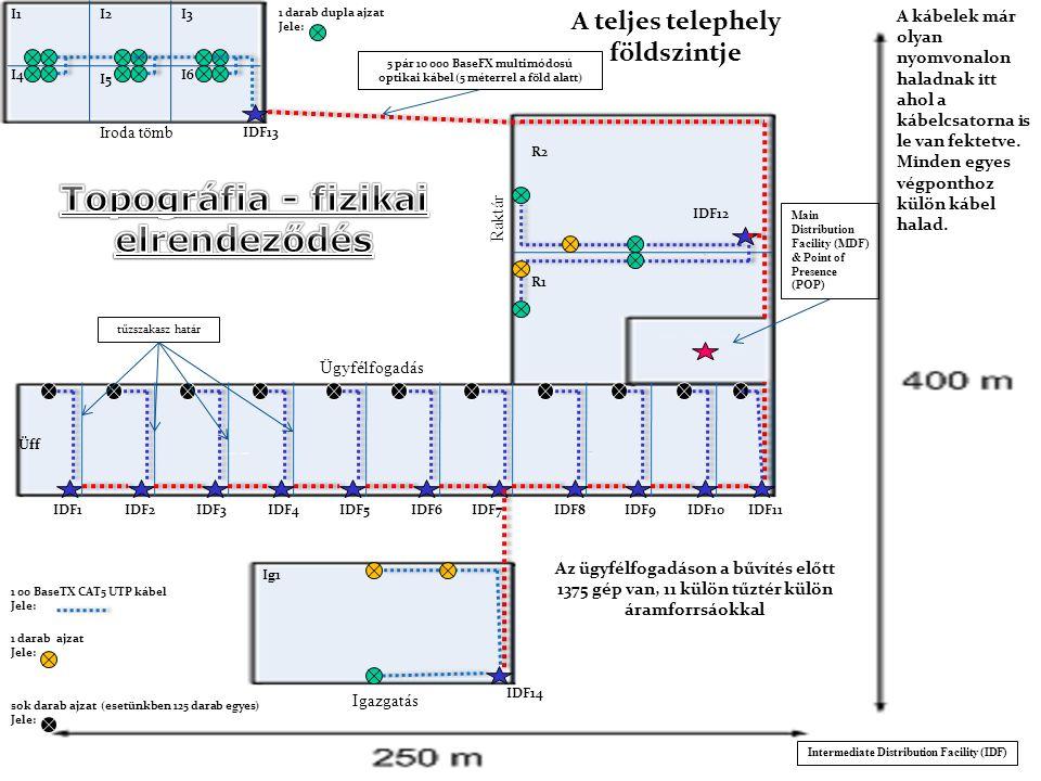 A teljes telephely földszintje Topográfia - fizikai elrendeződés