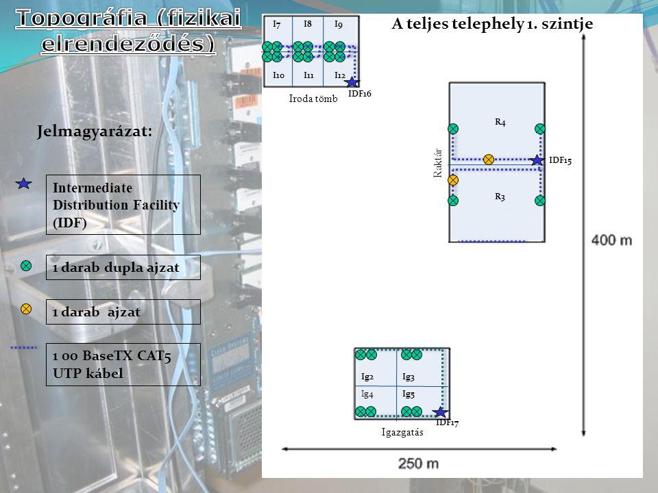 Topográfia (fizikai elrendeződés)