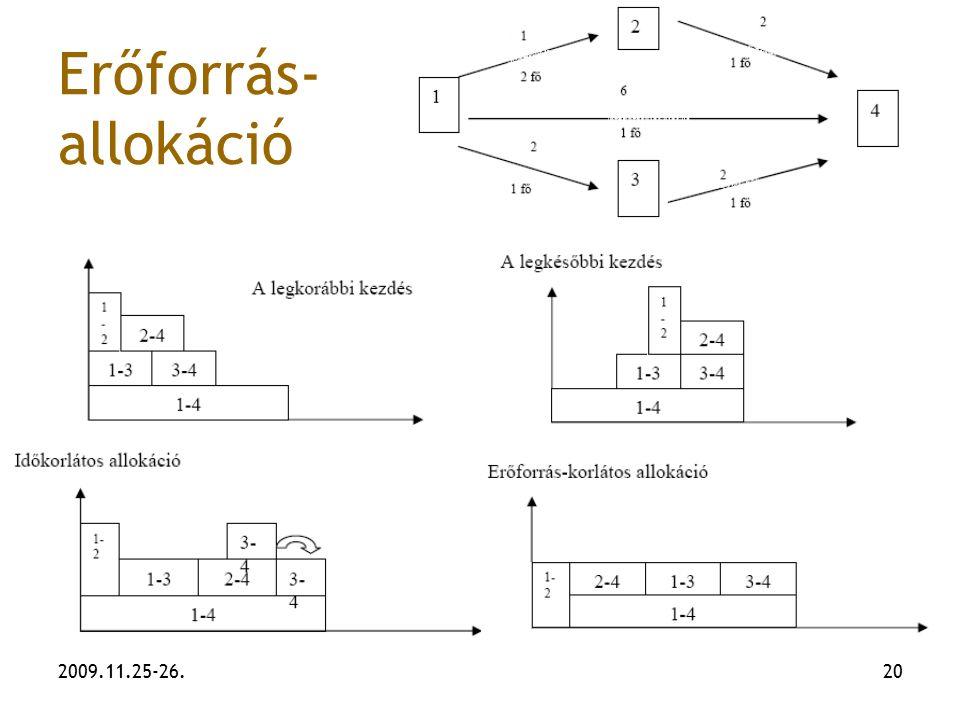 Erőforrás-allokáció 2009.11.25-26.