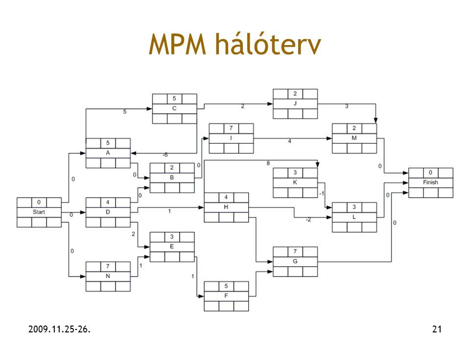 MPM hálóterv 2009.11.25-26.