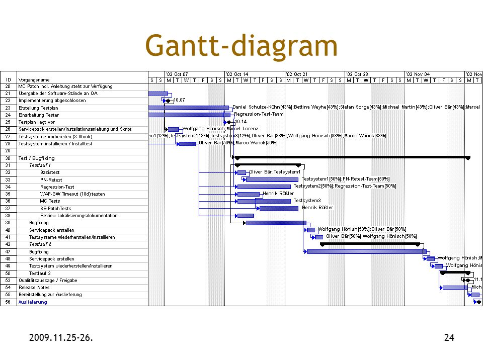 Gantt diagram application image collections how to guide and refrence gantt diagram feladatok choice image how to guide and refrence ccuart Images