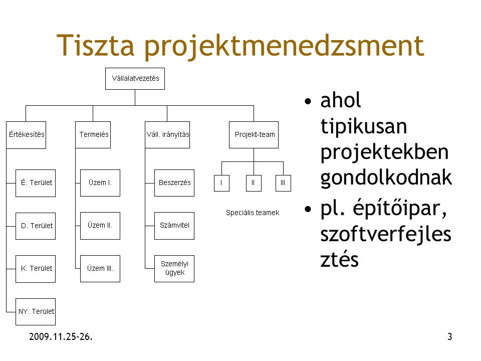Tiszta projektmenedzsment