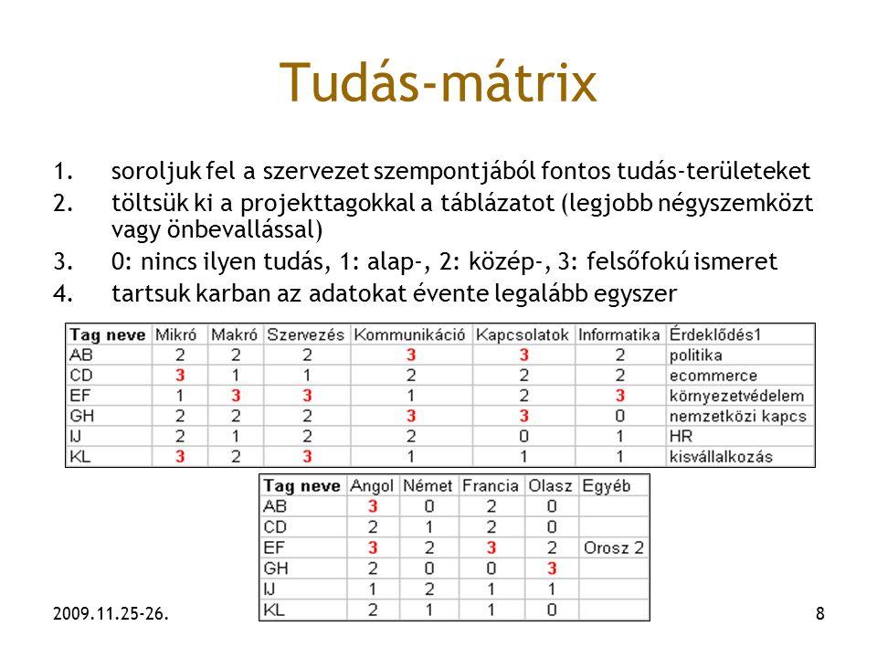 Tudás-mátrix soroljuk fel a szervezet szempontjából fontos tudás-területeket.