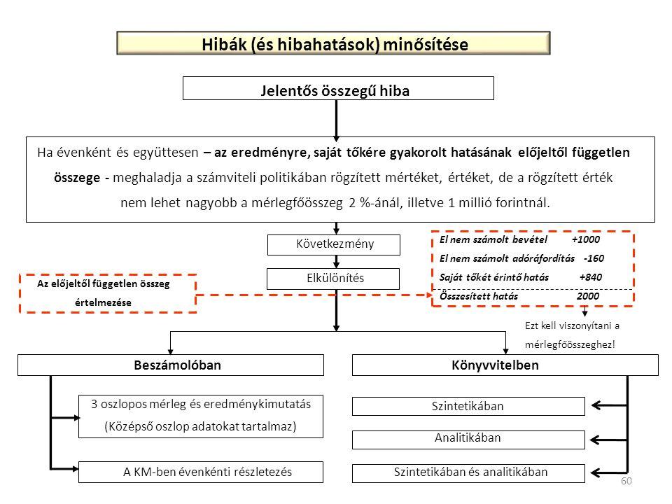 Hibák (és hibahatások) minősítése Az előjeltől független összeg