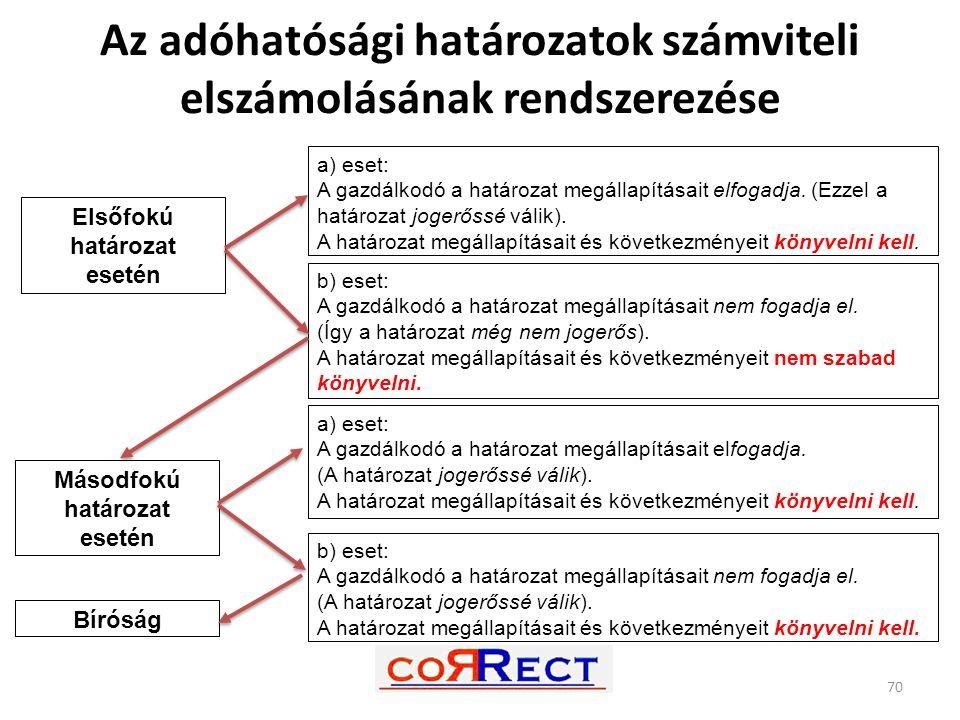 Az adóhatósági határozatok számviteli elszámolásának rendszerezése