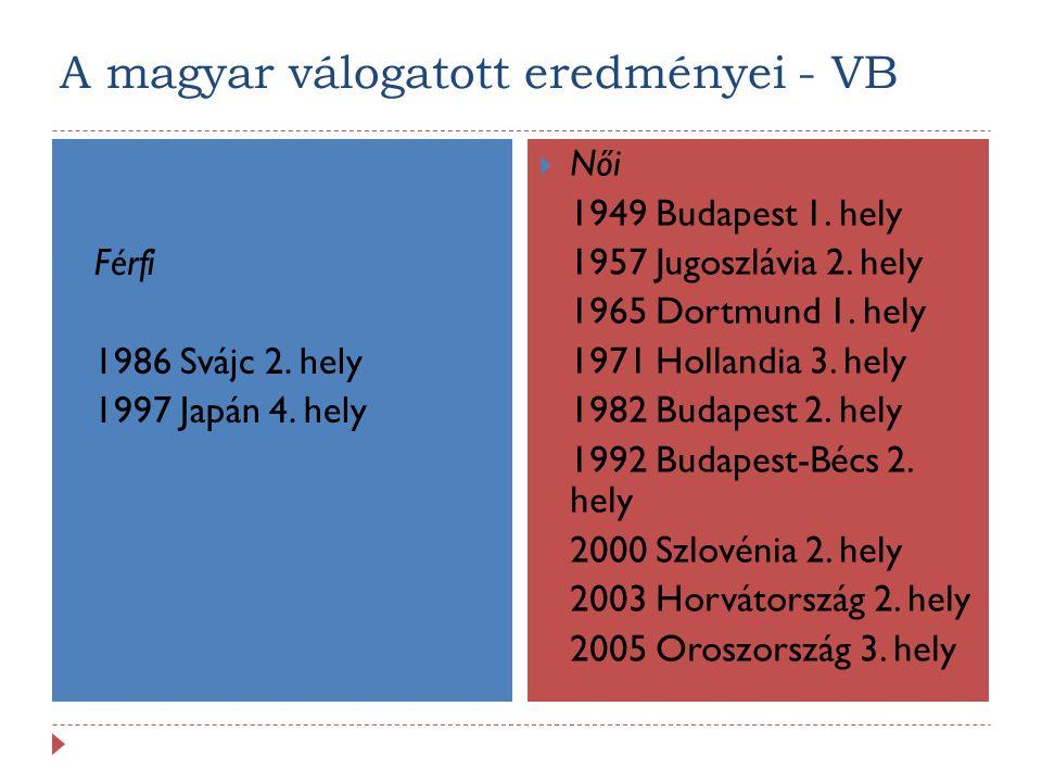 A magyar válogatott eredményei - VB