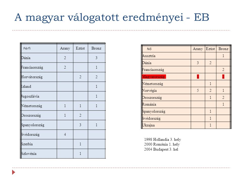 A magyar válogatott eredményei - EB