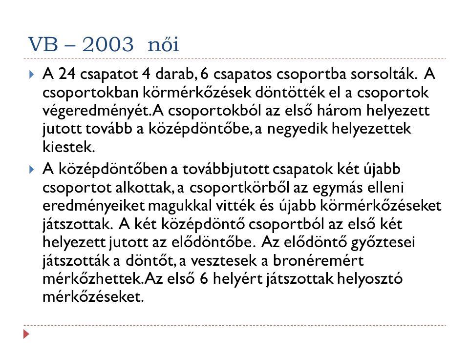 VB – 2003 női