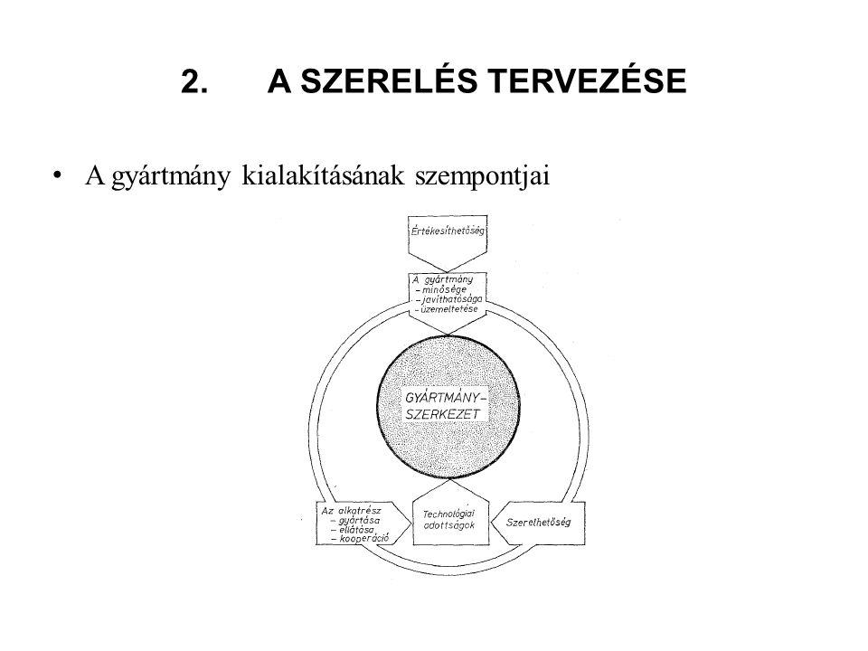 2. A SZERELÉS TERVEZÉSE A gyártmány kialakításának szempontjai