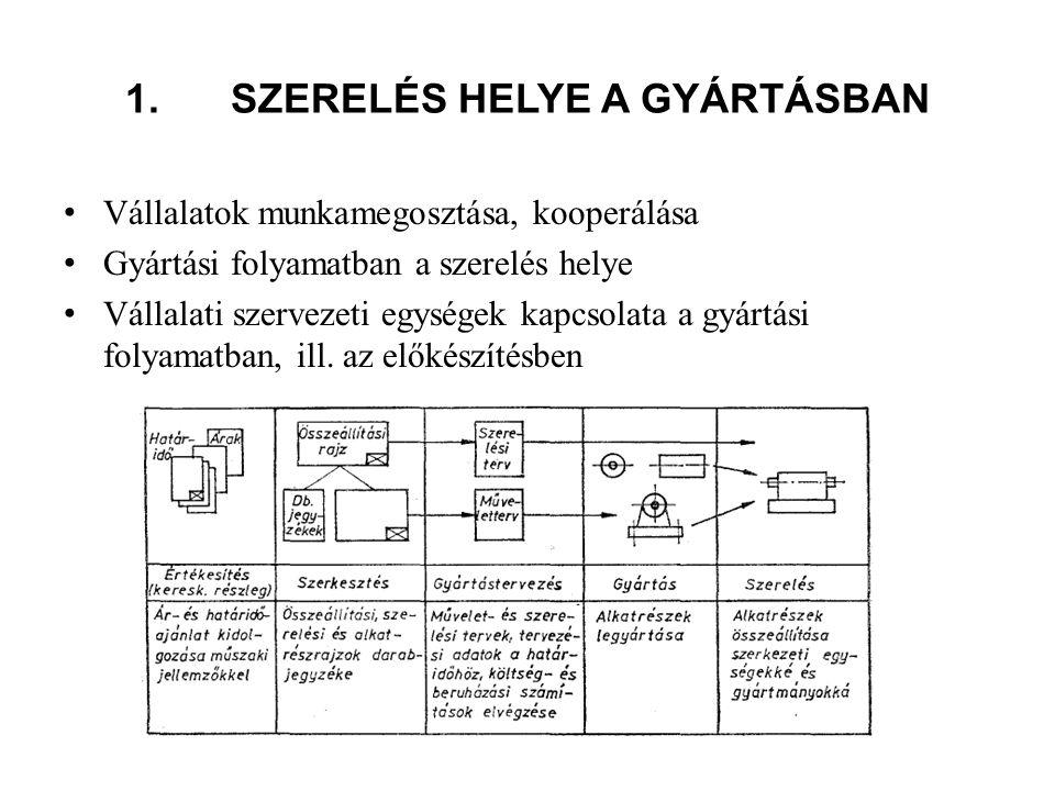 1. SZERELÉS HELYE A GYÁRTÁSBAN