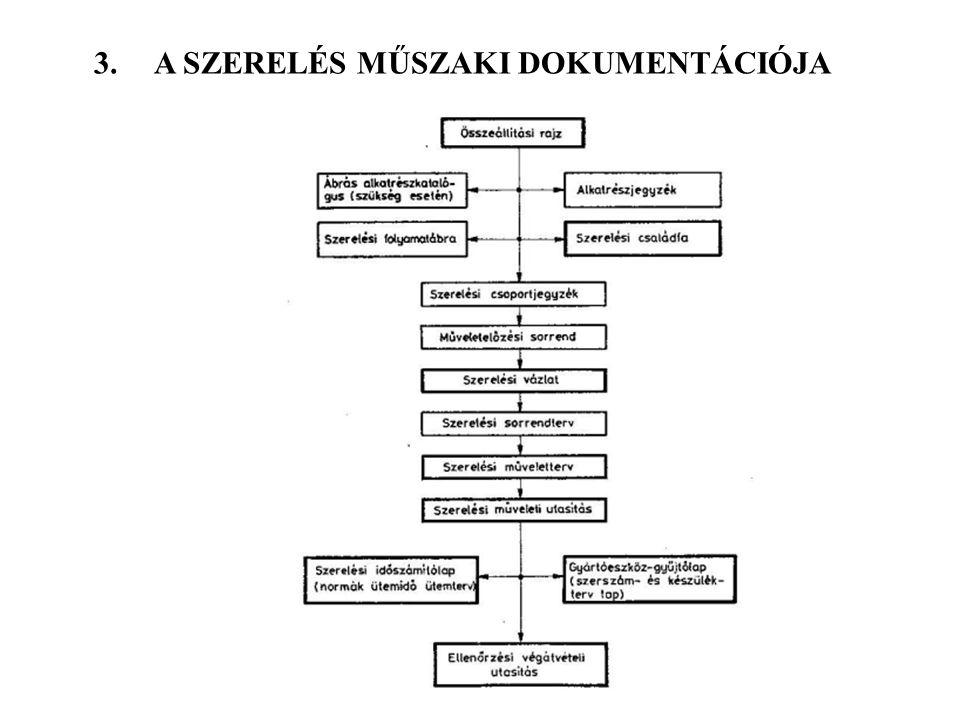 3. A SZERELÉS MŰSZAKI DOKUMENTÁCIÓJA