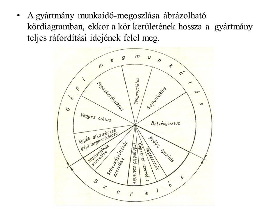 A gyártmány munkaidő-megoszlása ábrázolható kördiagramban, ekkor a kör kerületének hossza a gyártmány teljes ráfordítási idejének felel meg.