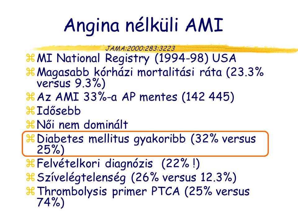 Angina nélküli AMI MI National Registry (1994-98) USA