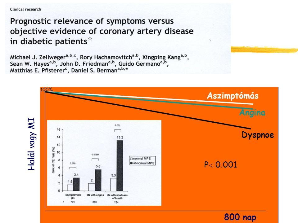 100% Aszimptómás Halál vagy MI Angina Dyspnoe P 0.001 800 nap