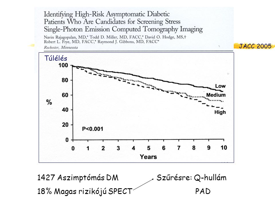 1427 Aszimptómás DM 18% Magas rizikójú SPECT Szűrésre: Q-hullám PAD
