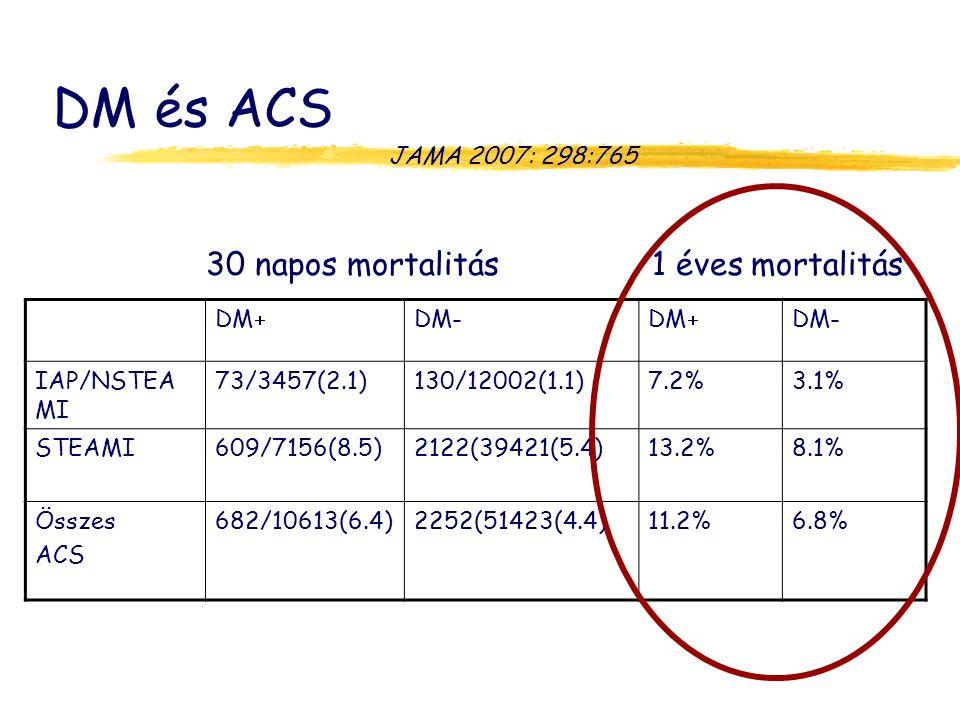 DM és ACS 9. 30 napos mortalitás 1 éves mortalitás JAMA 2007: 298:765