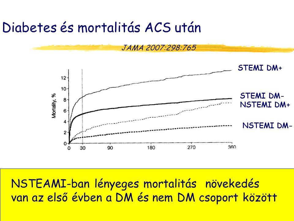 Diabetes és mortalitás ACS után