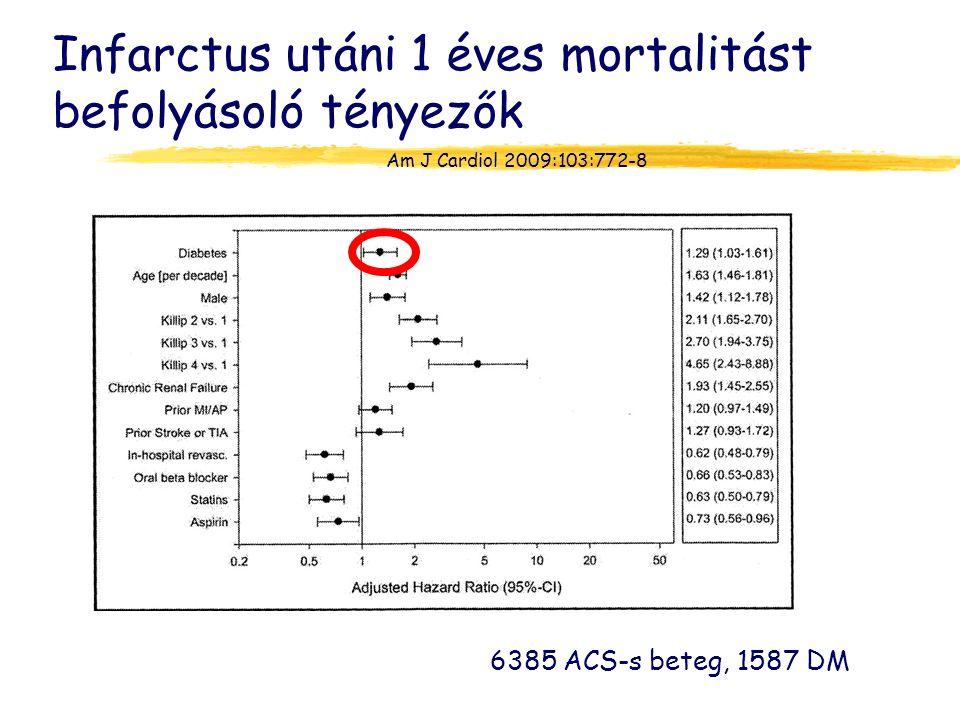 Infarctus utáni 1 éves mortalitást befolyásoló tényezők