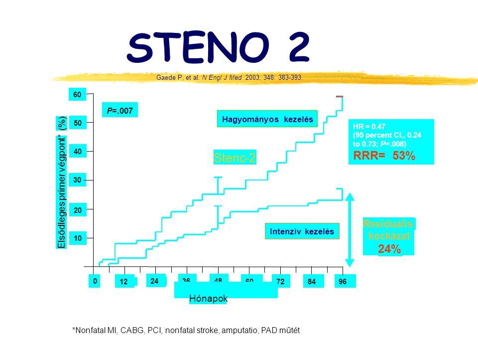 STENO 2 Steno - 2 RRR= 53% 24% Residualis kockázat (%)