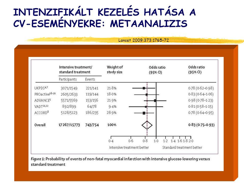 INTENZIFIKÁLT KEZELÉS HATÁSA A CV-ESEMÉNYEKRE: METAANALIZIS