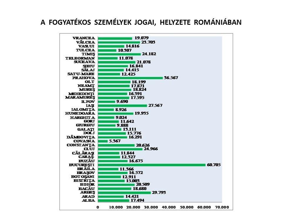A FOGYATÉKOS SZEMÉLYEK JOGAI, HELYZETE ROMÁNIÁBAN