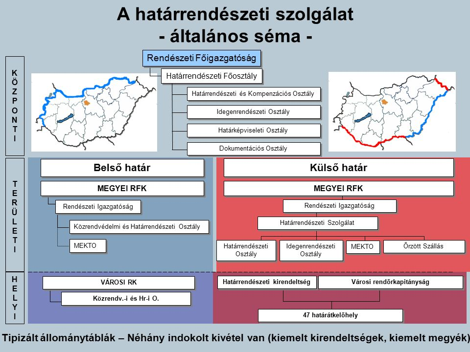 A határrendészeti szolgálat - általános séma -