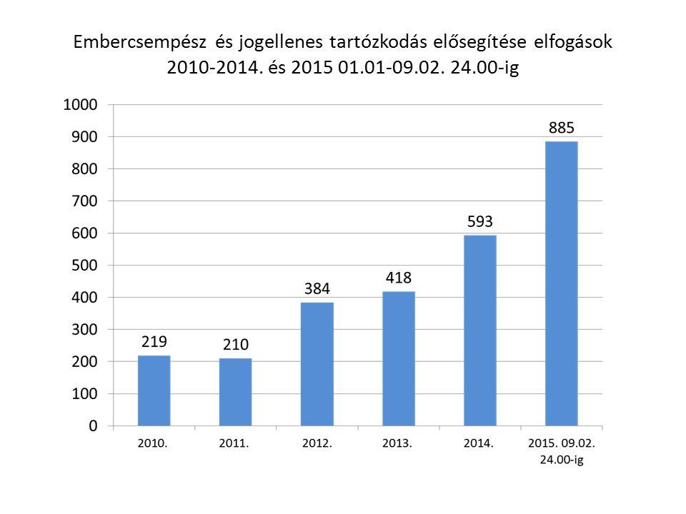 Embercsempész és jogellenes tartózkodás elősegítése elfogások