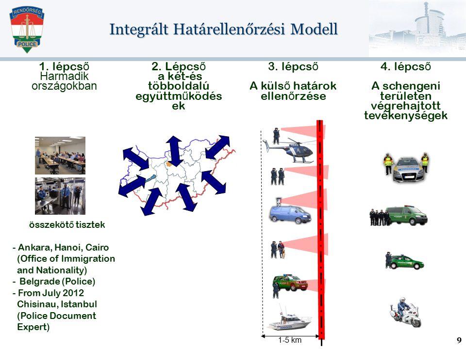 Integrált Határellenőrzési Modell