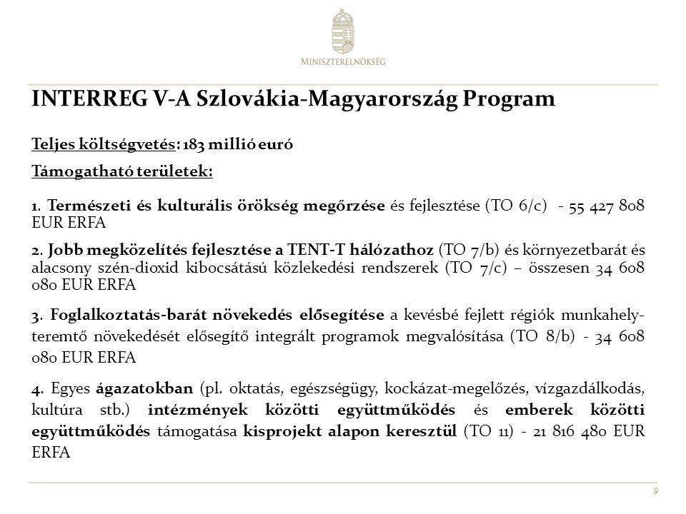 INTERREG V-A Szlovákia-Magyarország Program