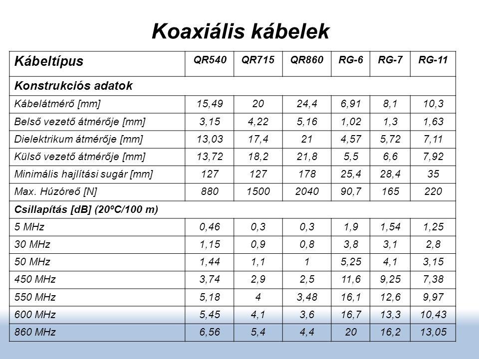 Koaxiális kábelek Kábeltípus Konstrukciós adatok QR540 QR715 QR860