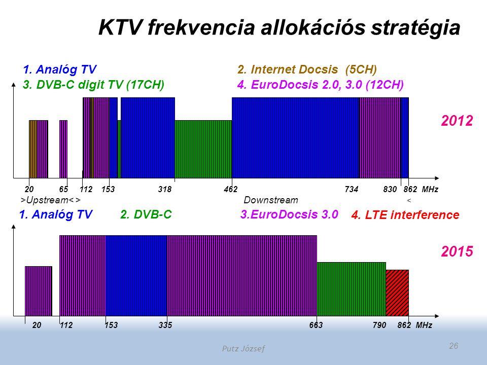 KTV frekvencia allokációs stratégia