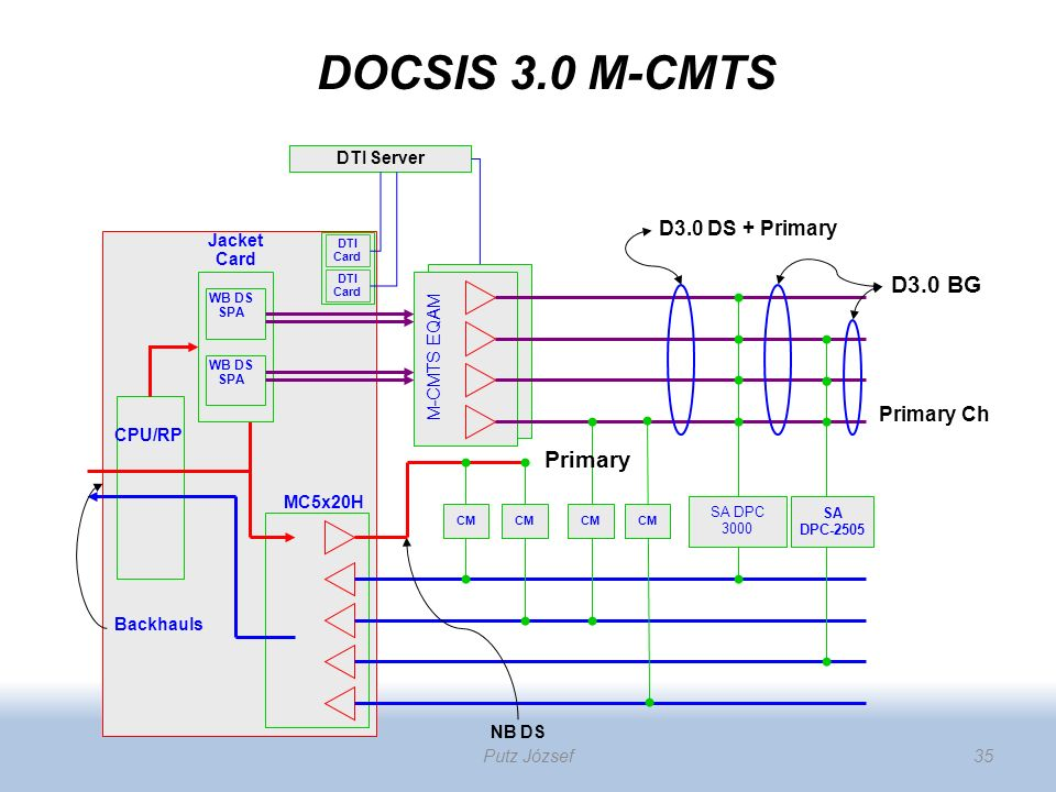 DOCSIS 3.0 M-CMTS D3.0 BG Primary D3.0 DS + Primary Primary Ch