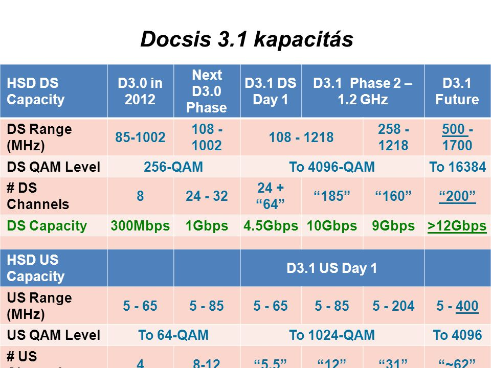 Docsis 3.1 kapacitás HSD DS Capacity D3.0 in 2012 Next D3.0 Phase