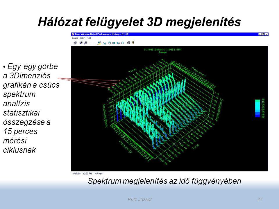 Hálózat felügyelet 3D megjelenítés