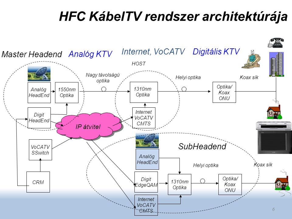 HFC KábelTV rendszer architektúrája