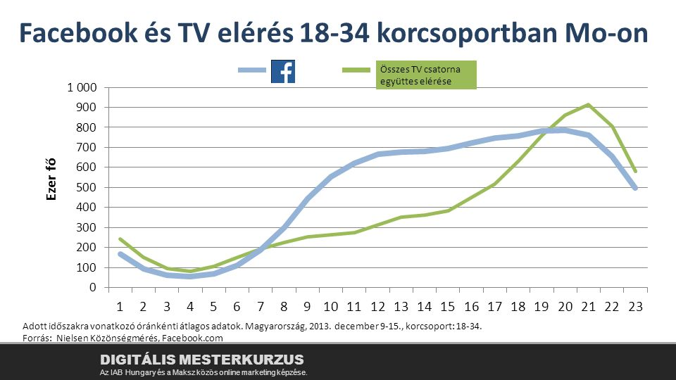 Facebook és TV elérés 18-34 korcsoportban Mo-on