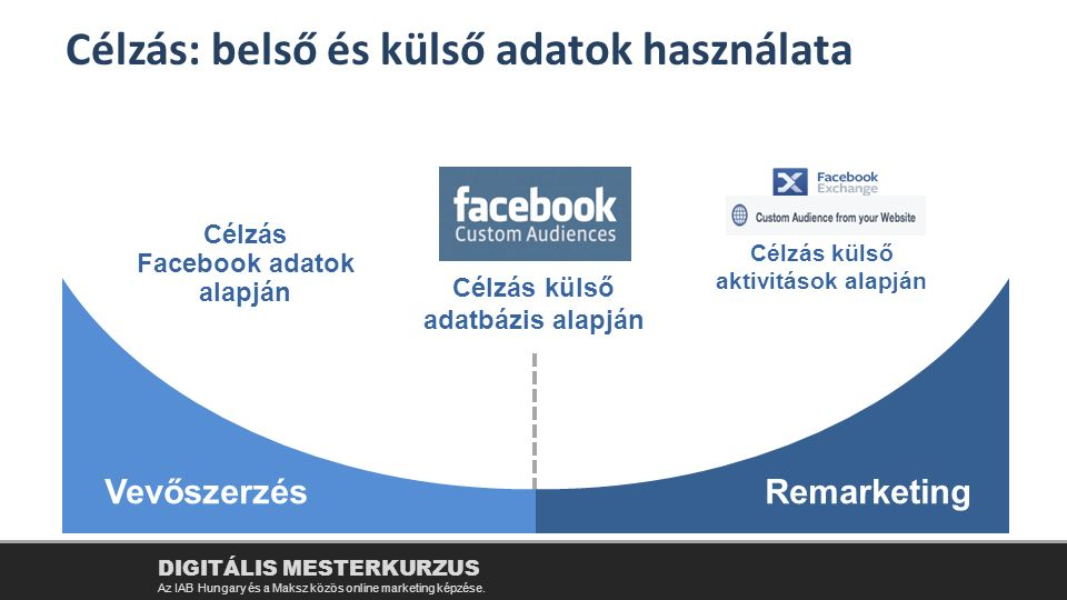 Célzás Facebook adatok