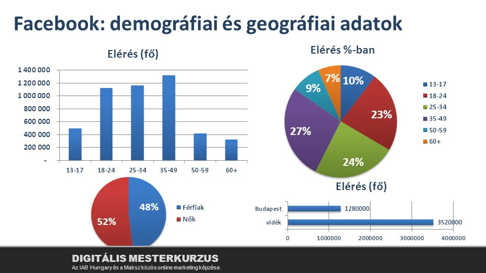 Facebook: demográfiai és geográfiai adatok