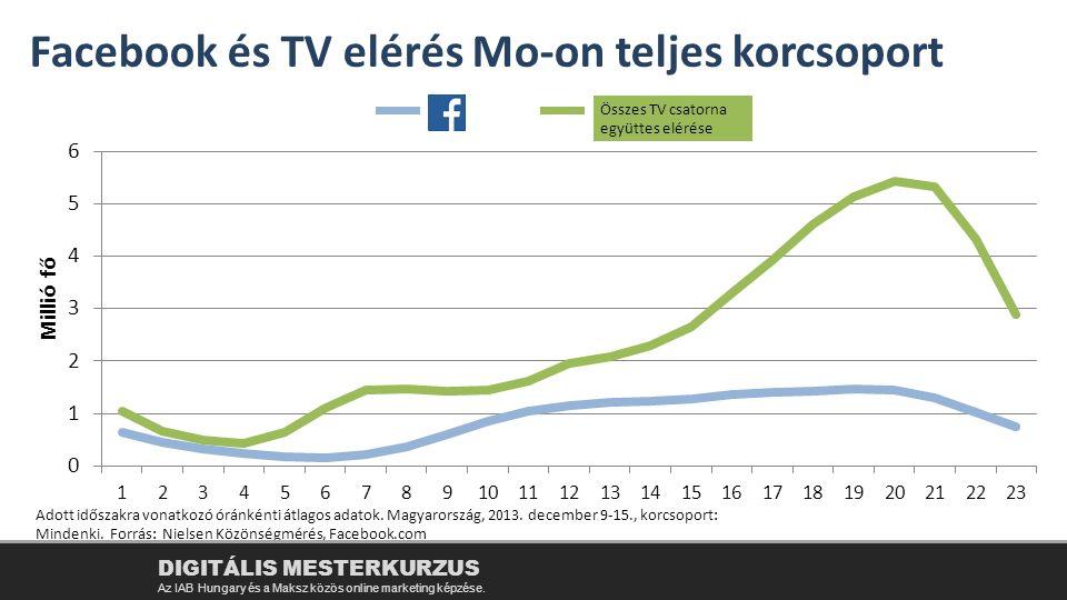 Facebook és TV elérés Mo-on teljes korcsoport
