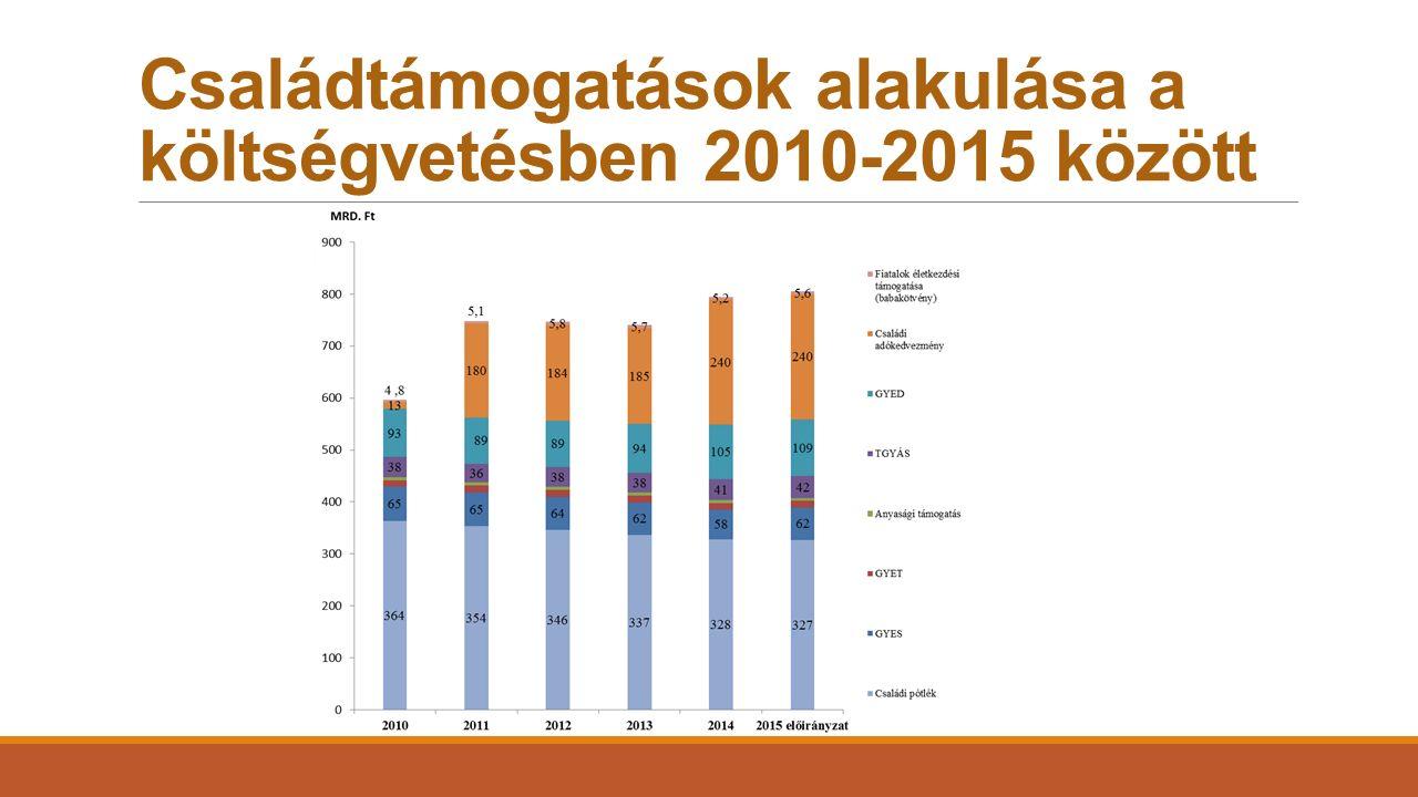 Családtámogatások alakulása a költségvetésben 2010-2015 között