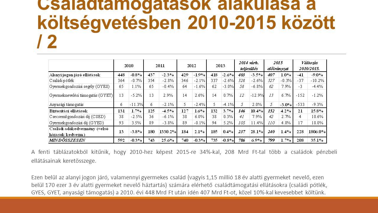 Családtámogatások alakulása a költségvetésben 2010-2015 között / 2