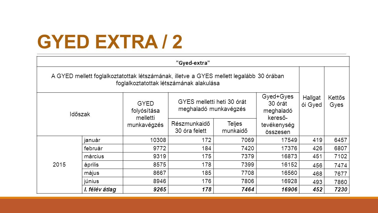 GYED EXTRA / 2 Gyed-extra